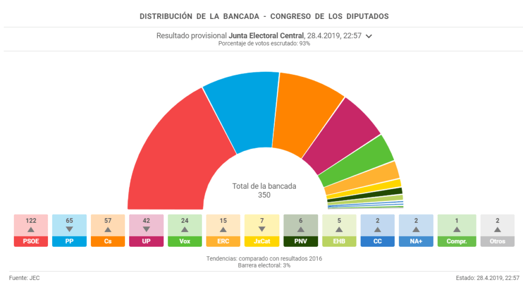 Elecciones del 28A - Escrutado por el JEC